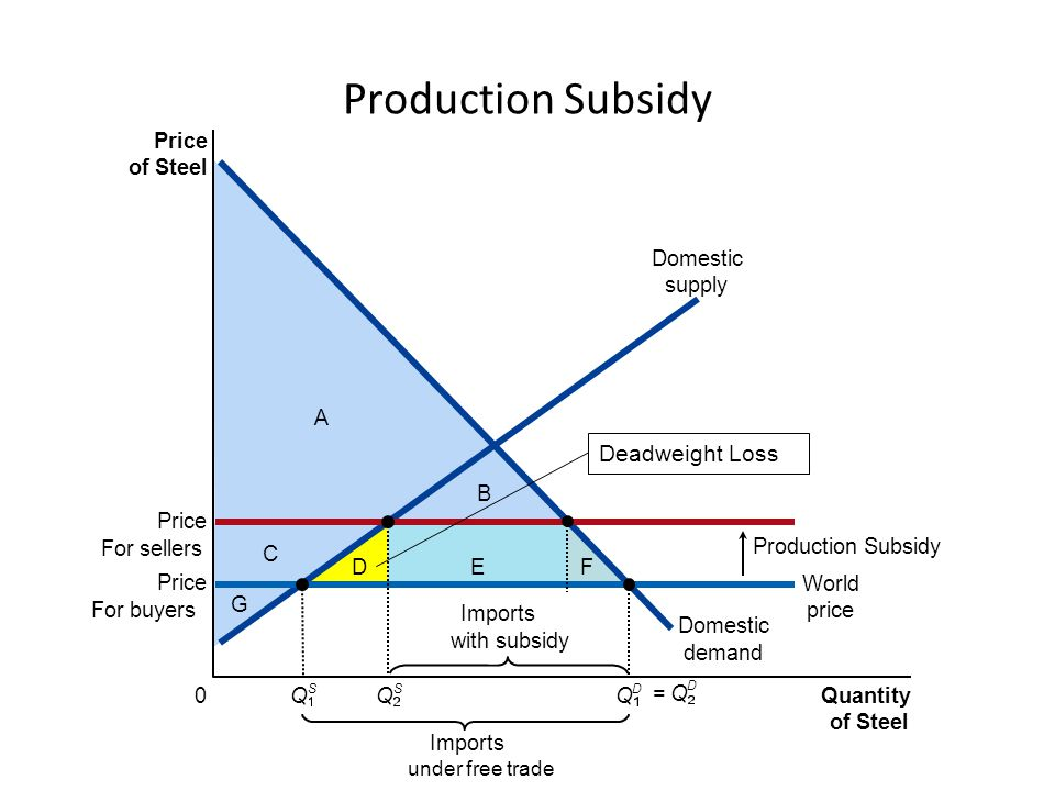 subsidy to producers A revision presentation on the economics of producer and consumer subsidies as forms of government intervention in markets there are a number of up to date examples highlighted together with an evaluation of the benefits and costs of subsidy payments.