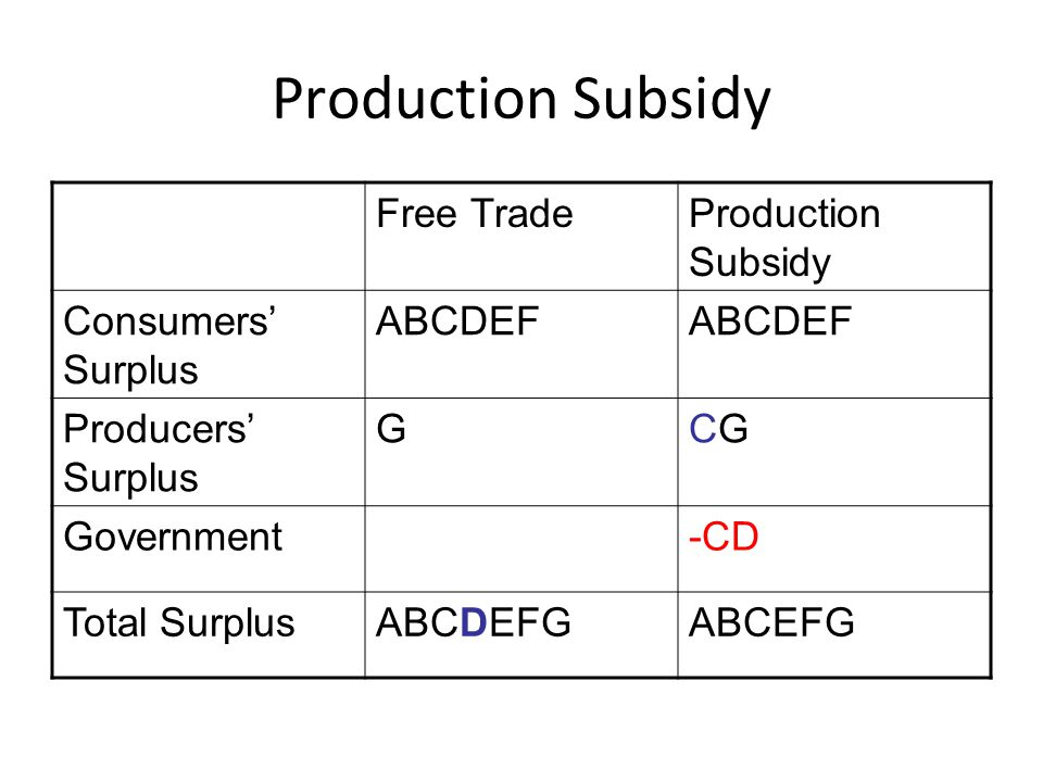 Production Subsidy Free Trade Production Subsidy Consumers' Surplus