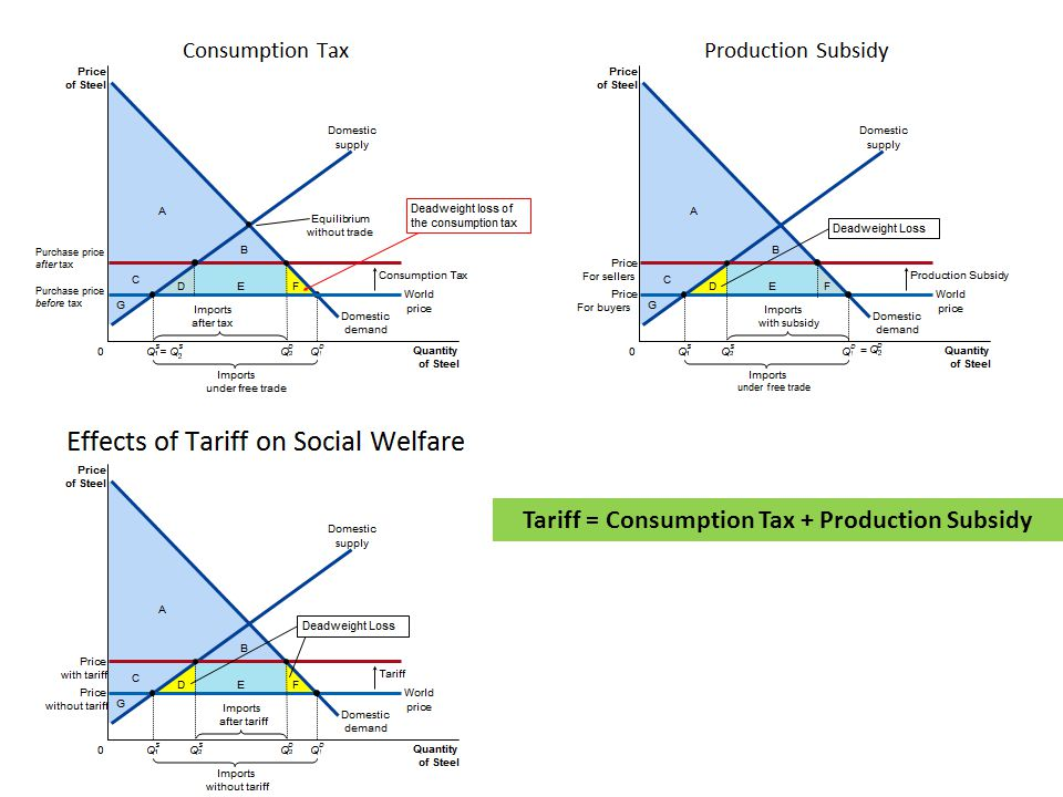 Tariff = Consumption Tax + Production Subsidy
