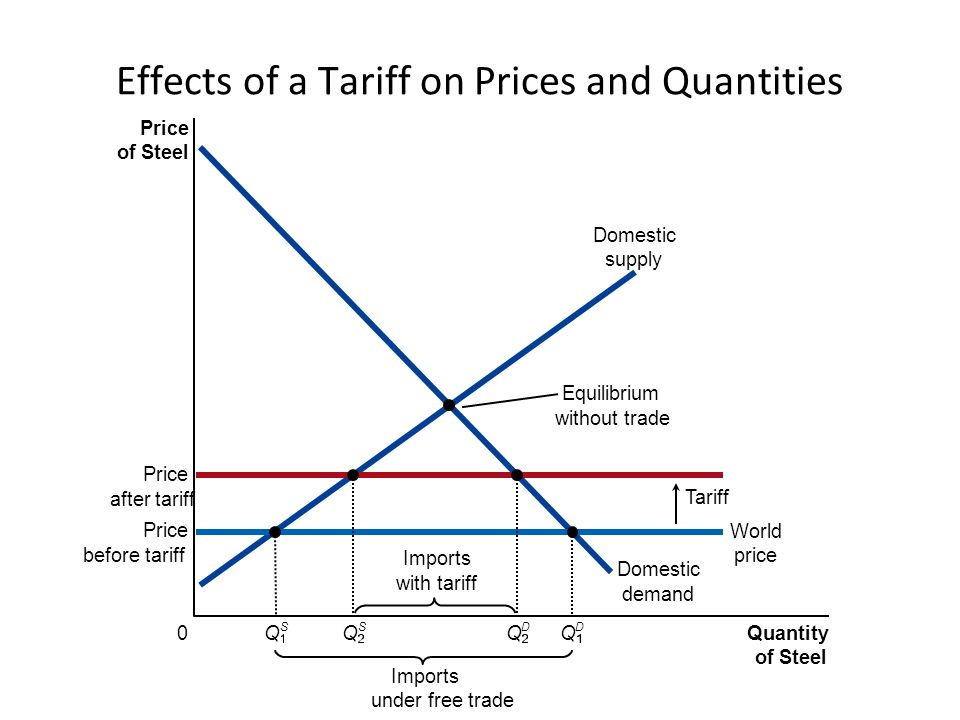 Effects of a Tariff on Prices and Quantities