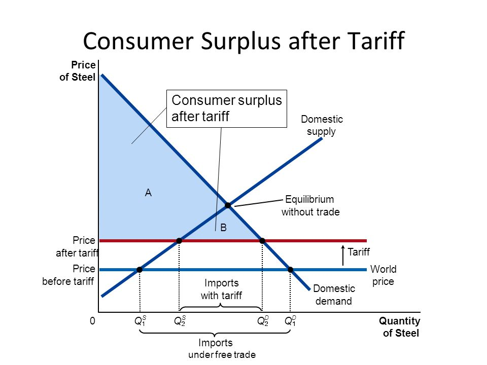 Consumer Surplus after Tariff
