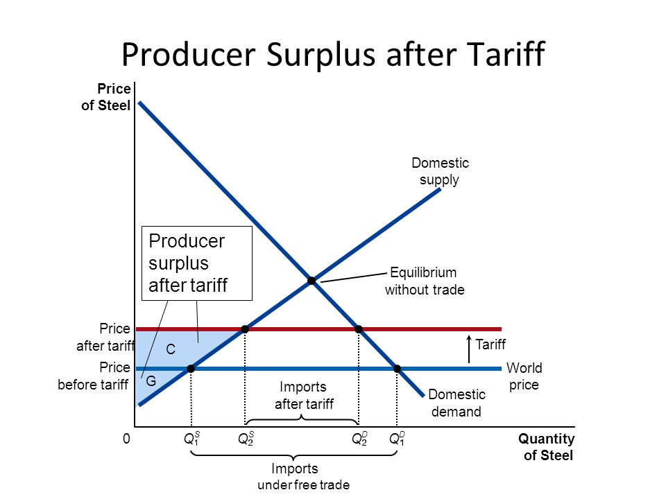 Producer Surplus after Tariff
