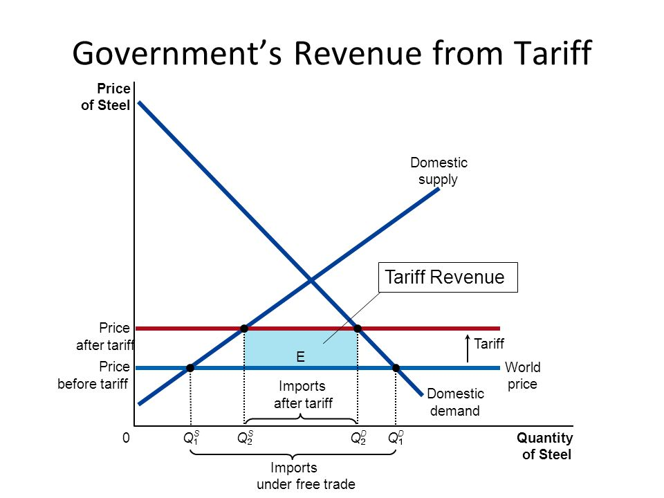 Government's Revenue from Tariff