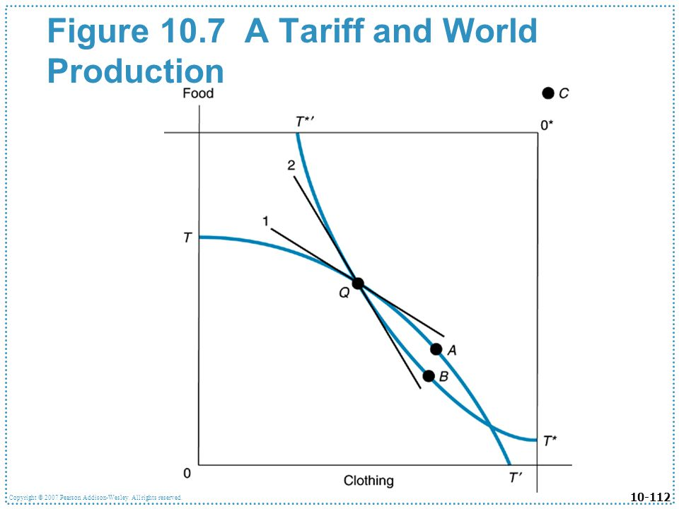 Figure 10.7 A Tariff and World Production