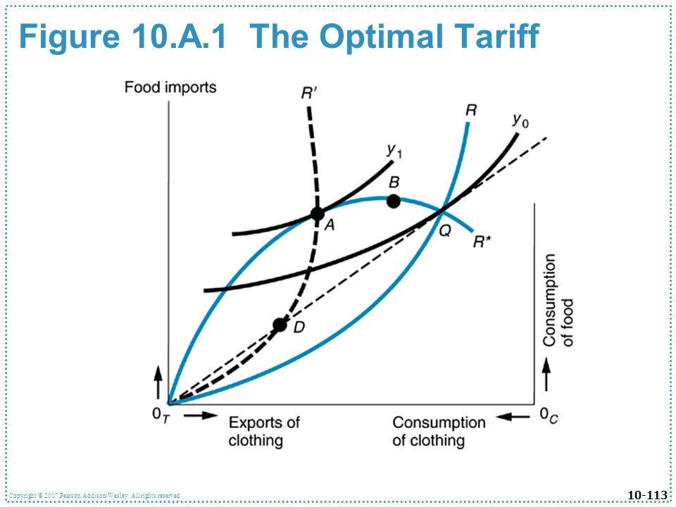 Figure 10.A.1 The Optimal Tariff