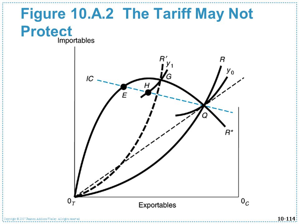 Figure 10.A.2 The Tariff May Not Protect