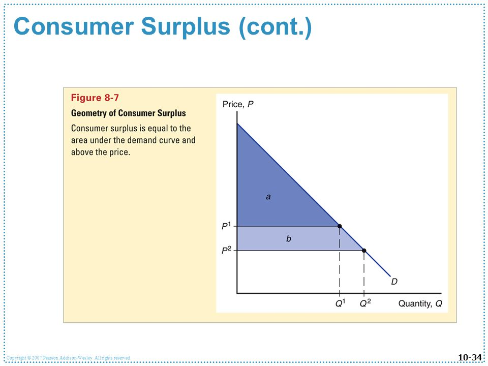 Consumer Surplus (cont.)