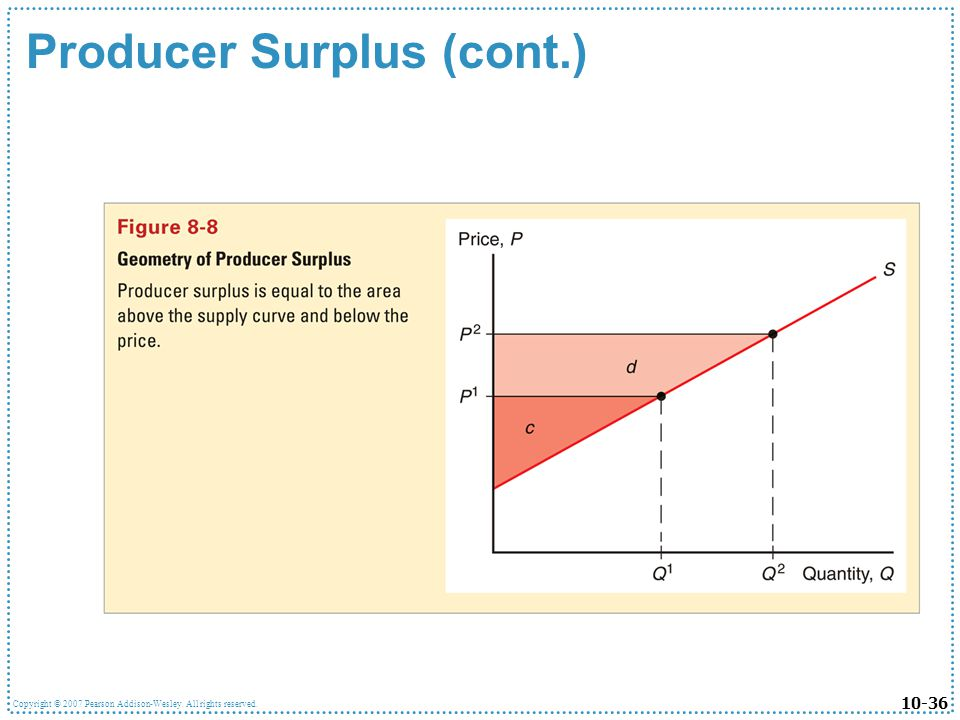 Producer Surplus (cont.)