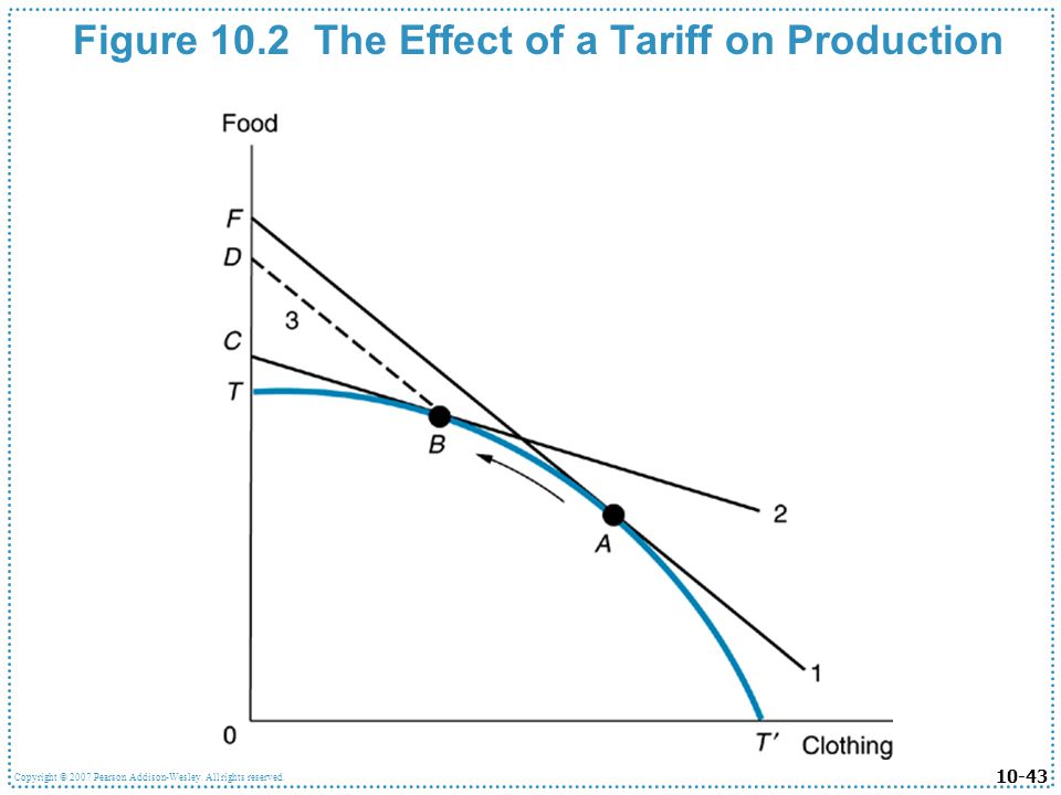 Figure 10.2 The Effect of a Tariff on Production