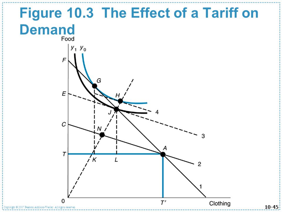 Figure 10.3 The Effect of a Tariff on Demand