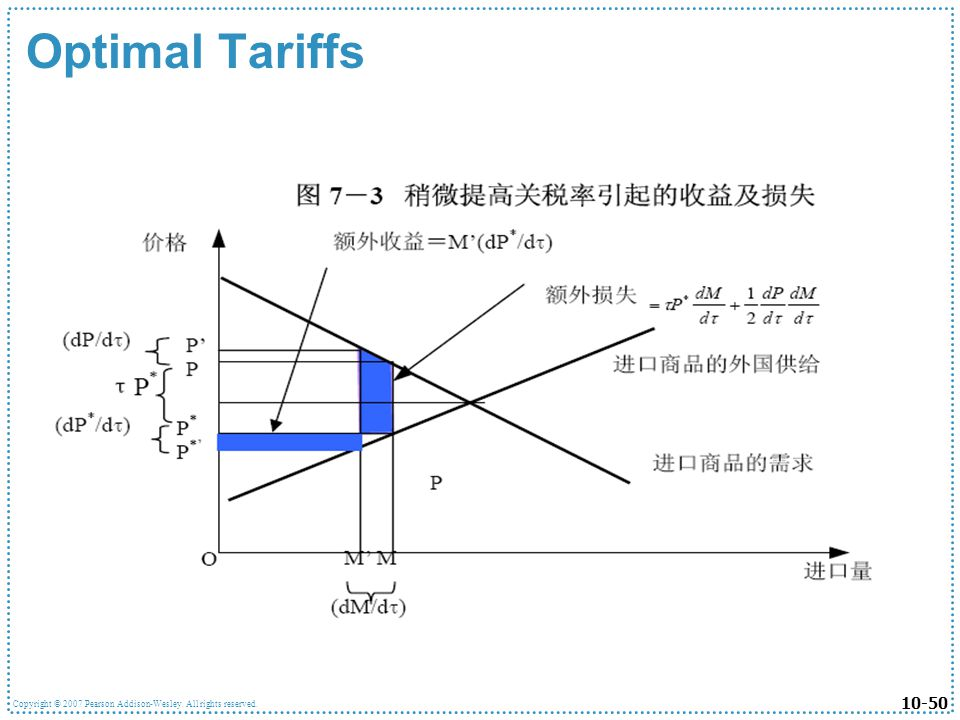 Optimal Tariffs