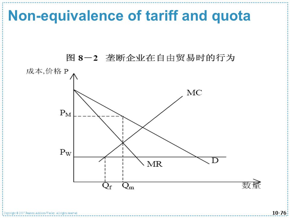 Non-equivalence of tariff and quota