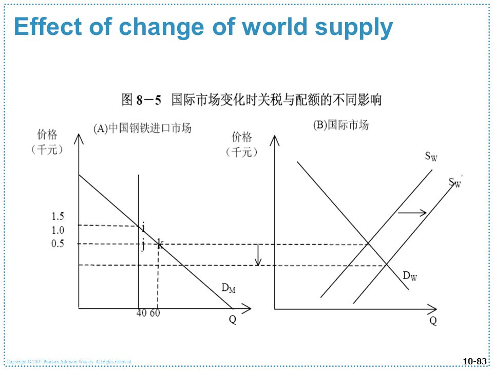 Effect of change of world supply