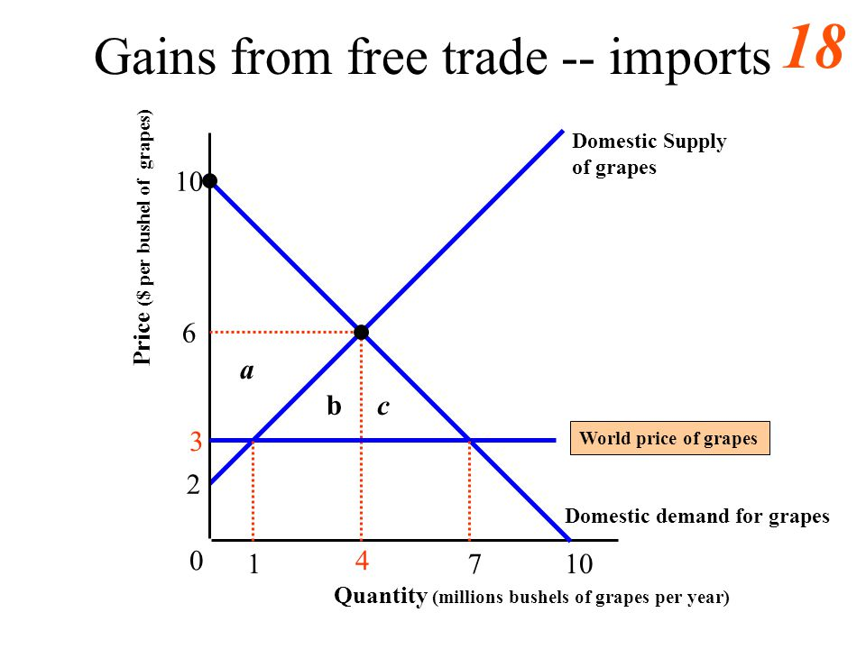 Gains from free trade -- imports