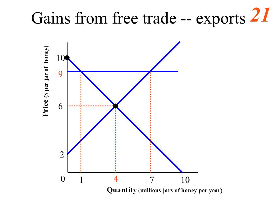 Gains from free trade -- exports