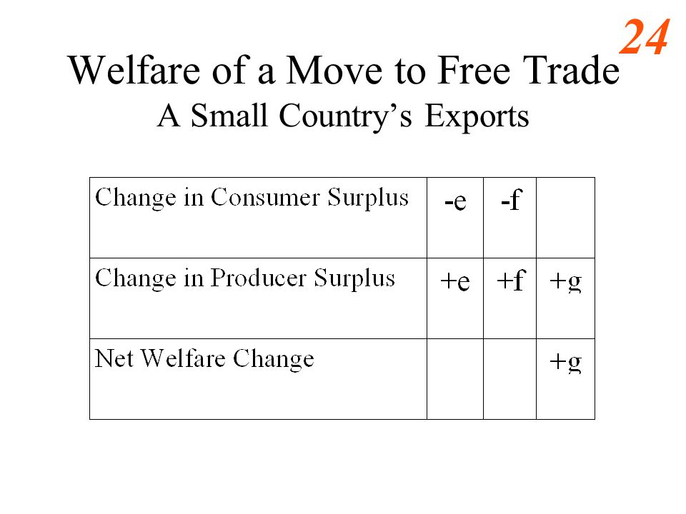 Welfare of a Move to Free Trade A Small Country's Exports
