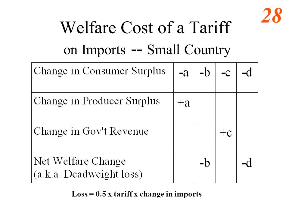 Welfare Cost of a Tariff on Imports -- Small Country