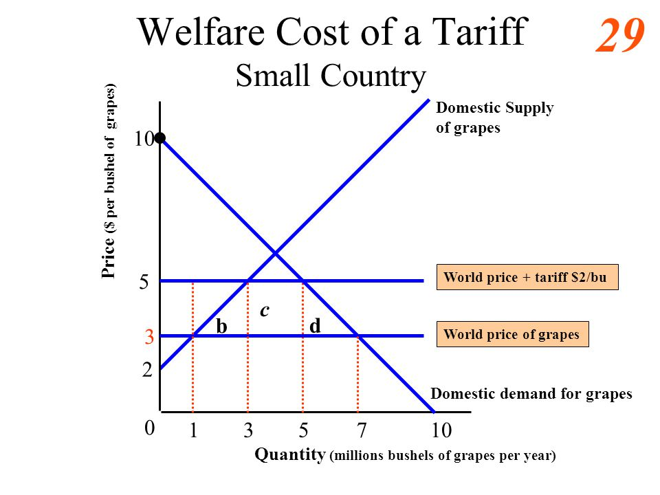 Welfare Cost of a Tariff Small Country