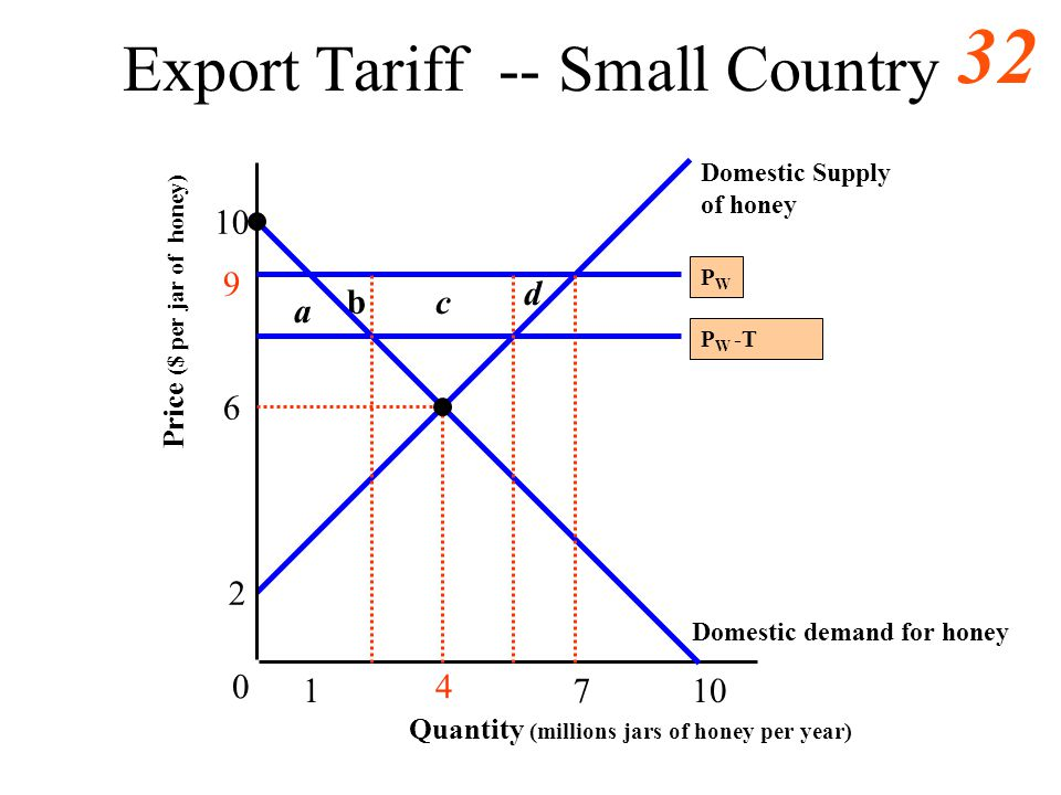 Export Tariff -- Small Country