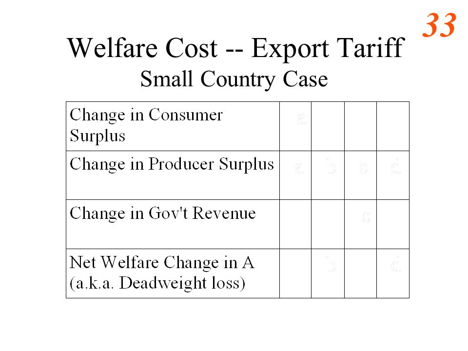 Welfare Cost -- Export Tariff Small Country Case