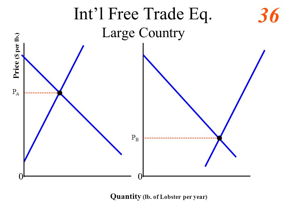 Int'l Free Trade Eq. Large Country