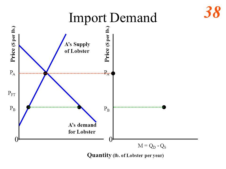 Import Demand Price ($ per lb.) Price ($ per lb.)