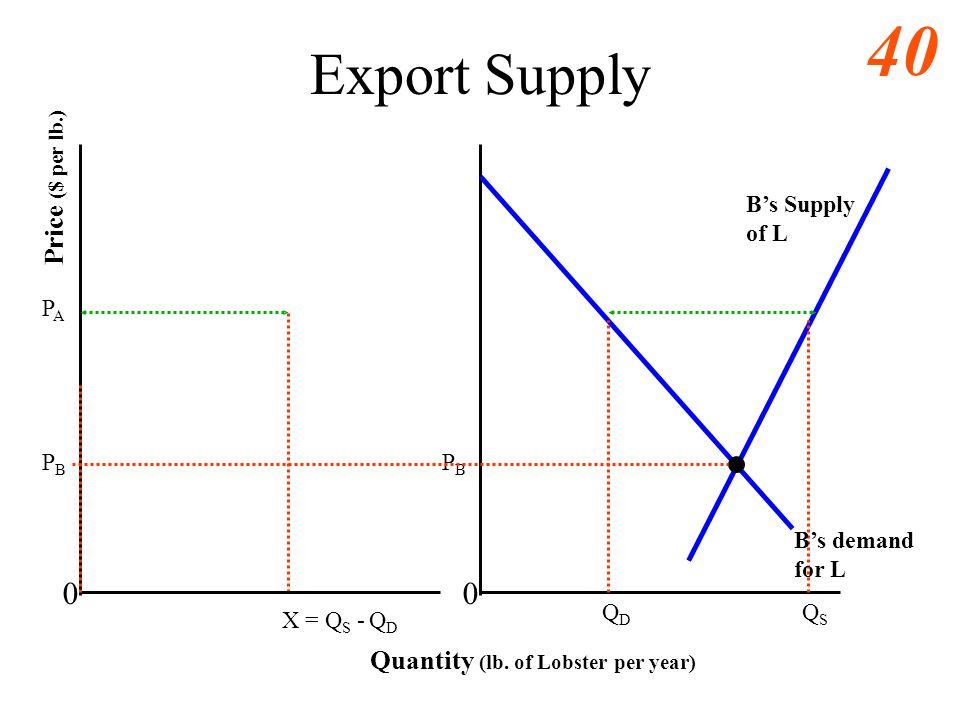 Export Supply Price ($ per lb.) Quantity (lb. of Lobster per year)