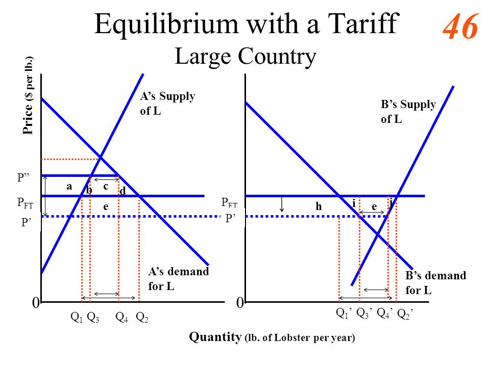 Equilibrium with a Tariff Large Country