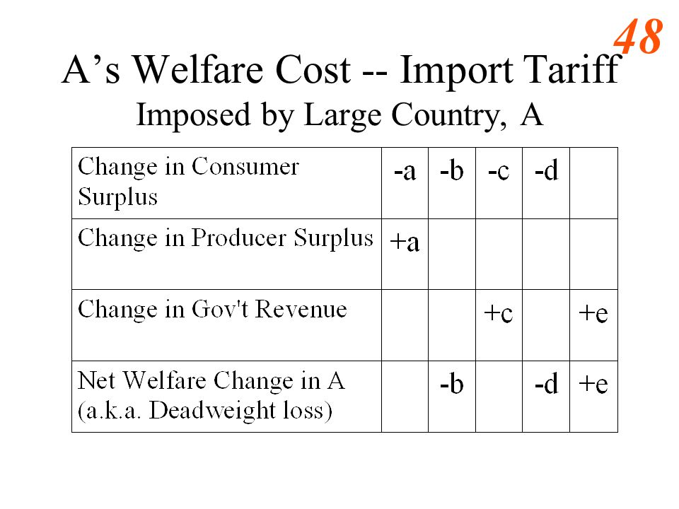 A's Welfare Cost -- Import Tariff Imposed by Large Country, A