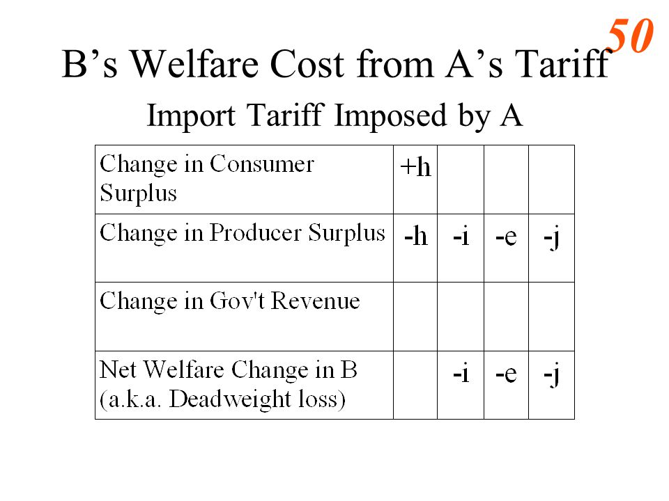 B's Welfare Cost from A's Tariff Import Tariff Imposed by A