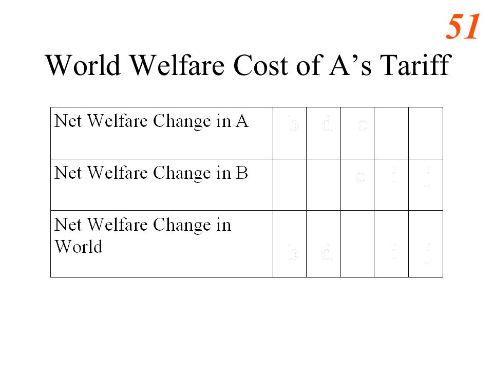 World Welfare Cost of A's Tariff