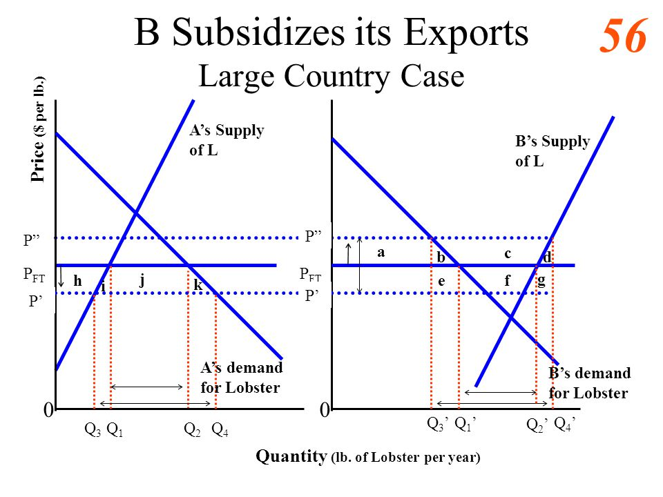 B Subsidizes its Exports Large Country Case