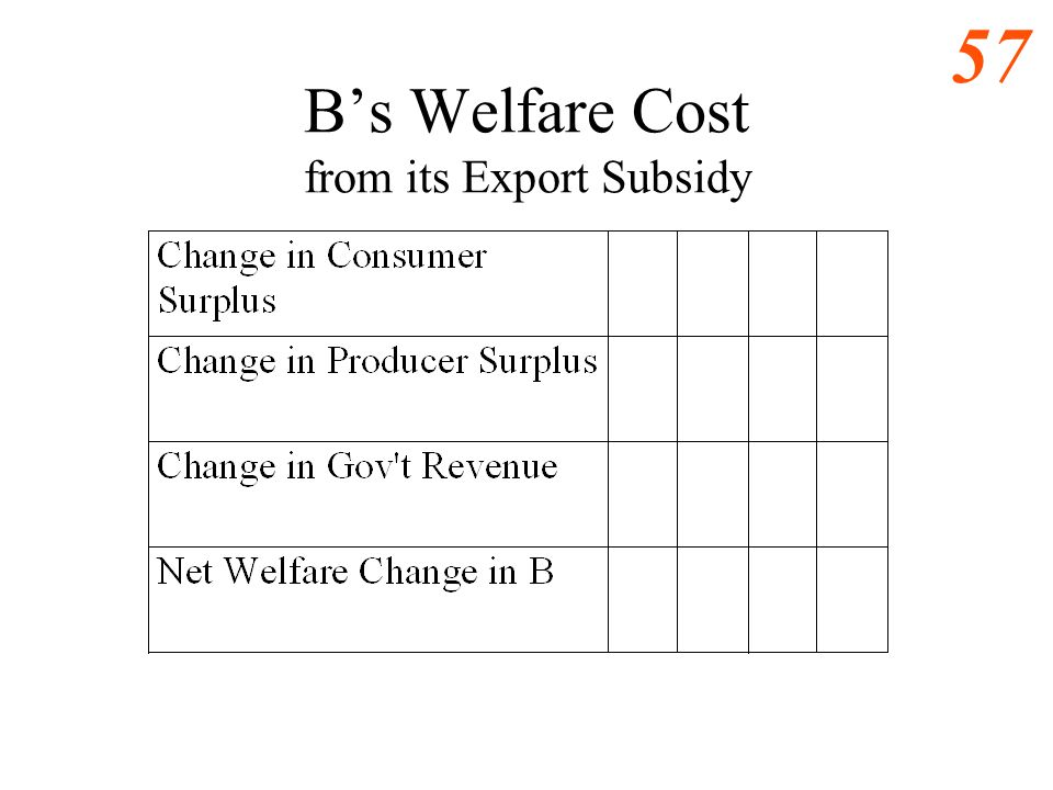 B's Welfare Cost from its Export Subsidy