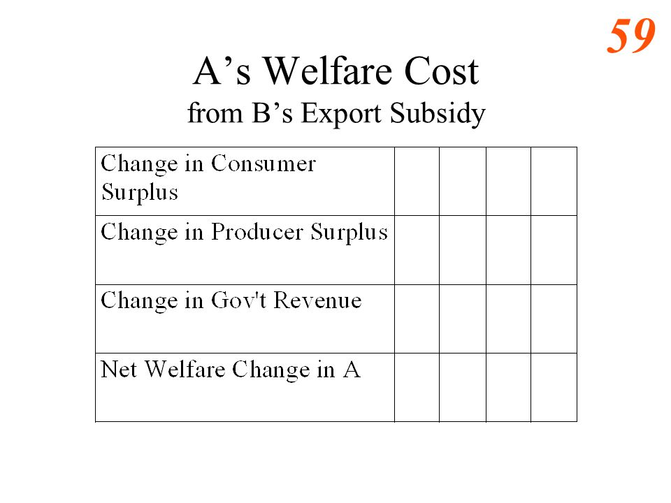 A's Welfare Cost from B's Export Subsidy