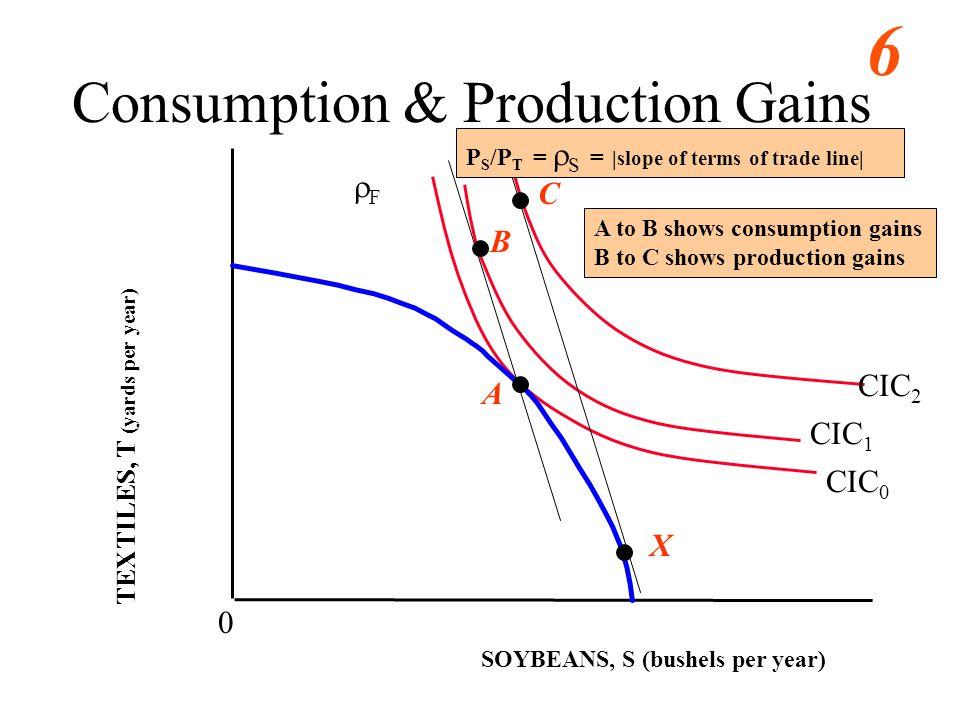 Consumption & Production Gains