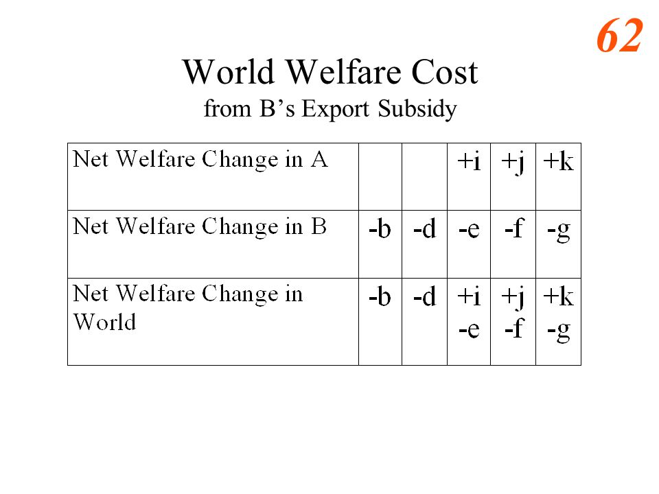 World Welfare Cost from B's Export Subsidy