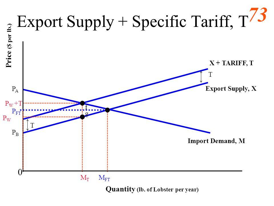 Export Supply + Specific Tariff, T