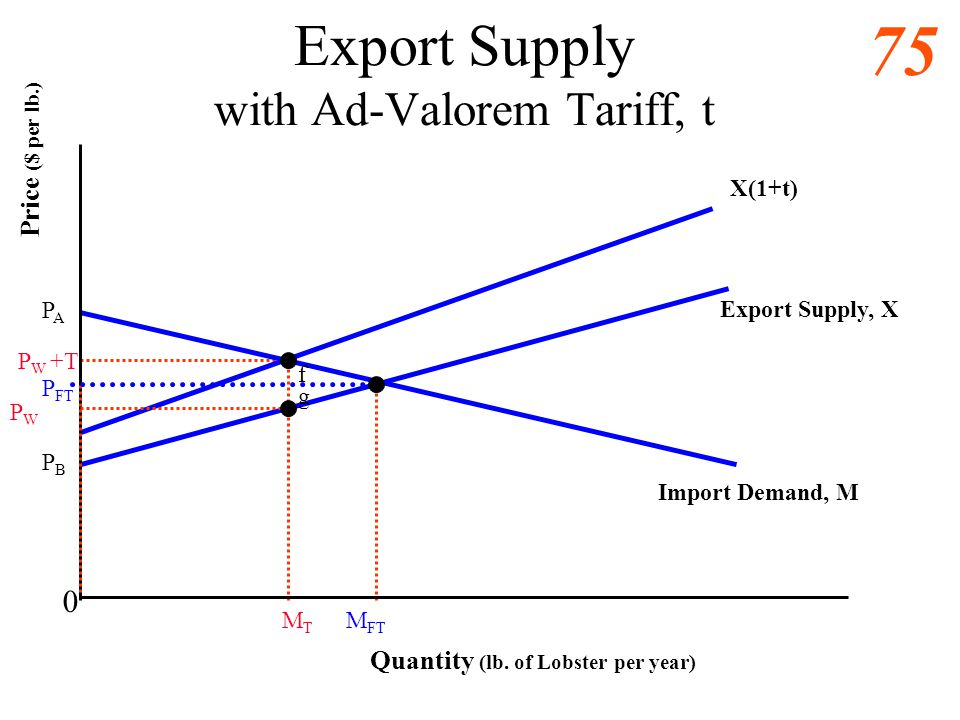 Export Supply with Ad-Valorem Tariff, t