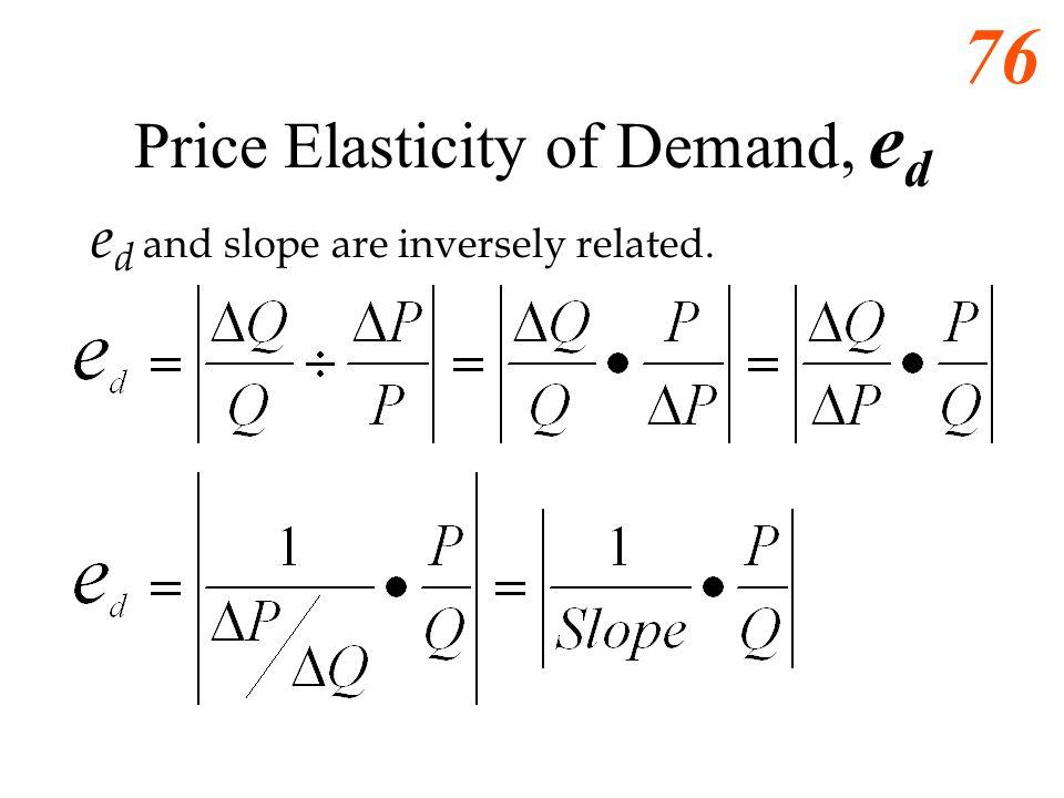 Price Elasticity of Demand, ed