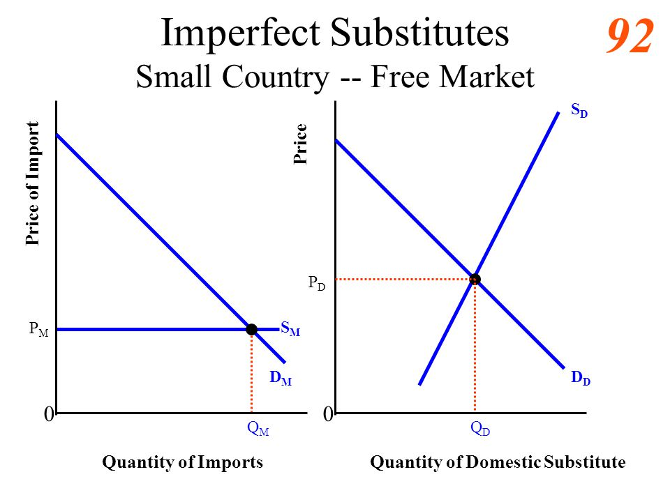 Imperfect Substitutes Small Country -- Free Market