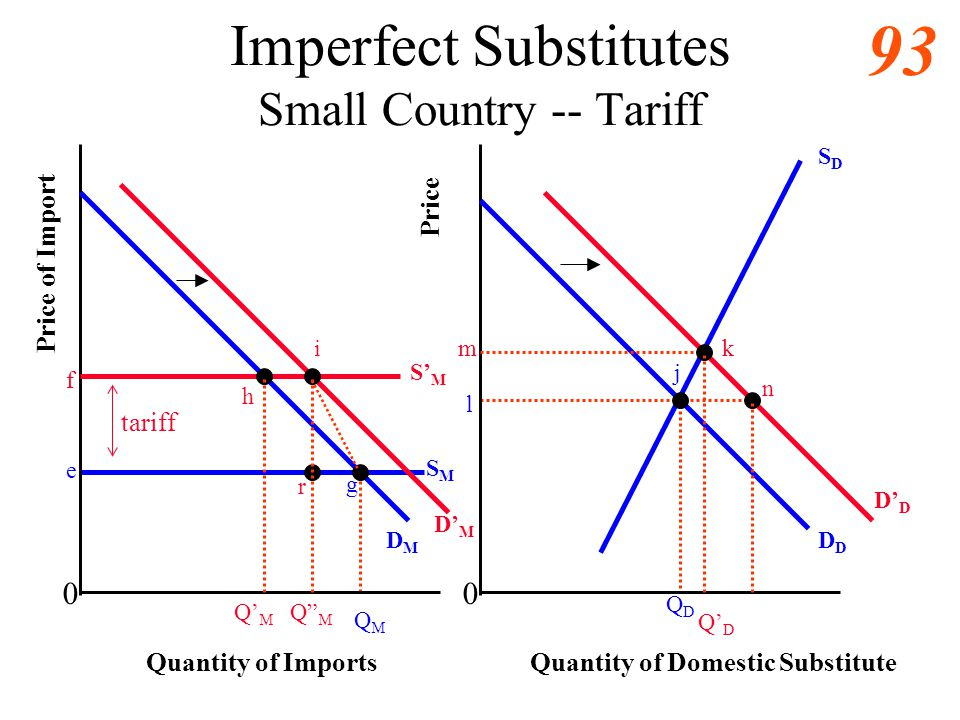 Imperfect Substitutes Small Country -- Tariff