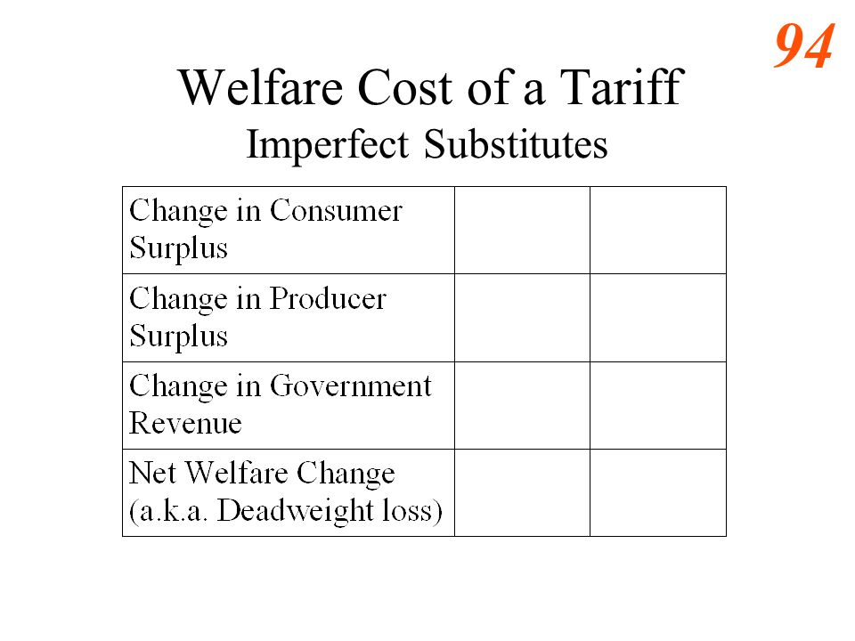 Welfare Cost of a Tariff Imperfect Substitutes