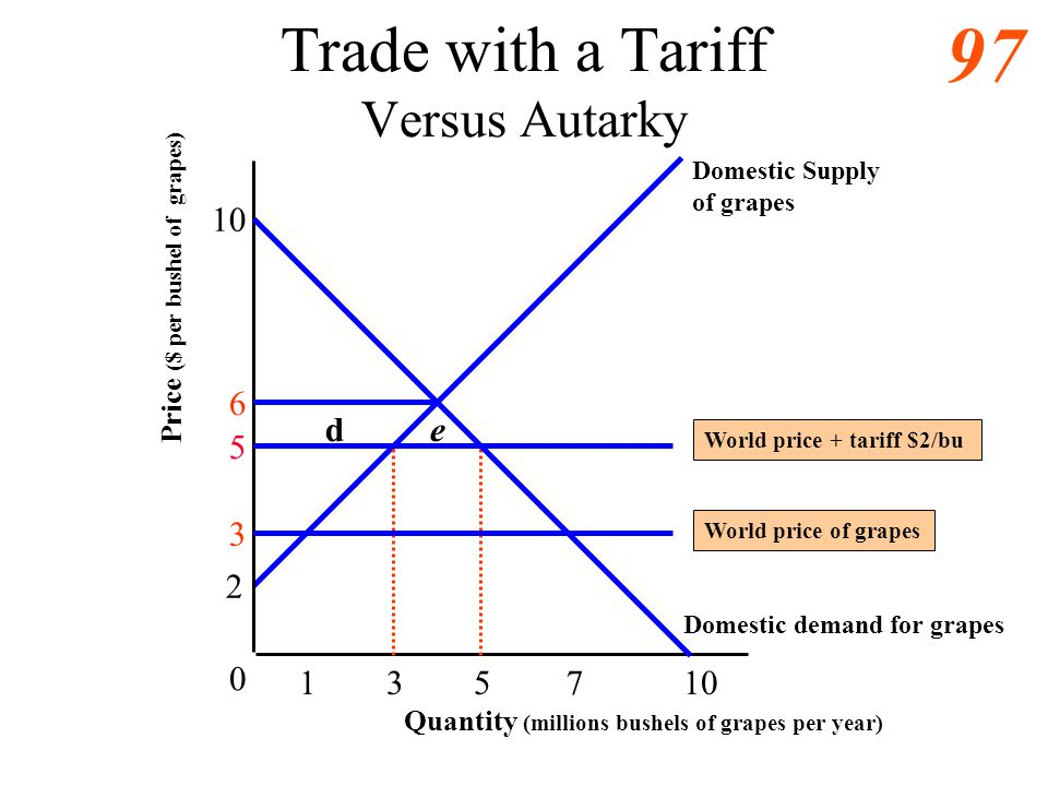 Trade with a Tariff Versus Autarky
