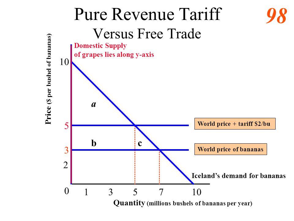 Pure Revenue Tariff Versus Free Trade
