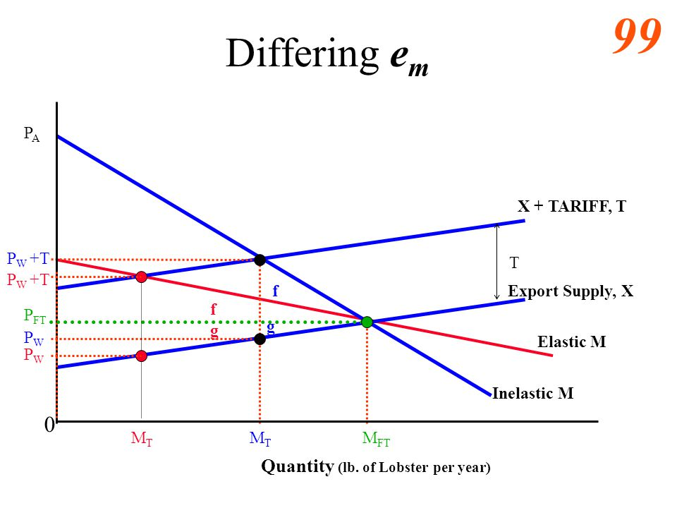 Differing em Quantity (lb. of Lobster per year) PA X + TARIFF, T PW +T