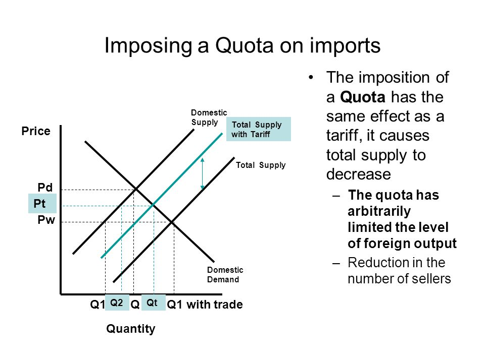 Imposing a Quota on imports
