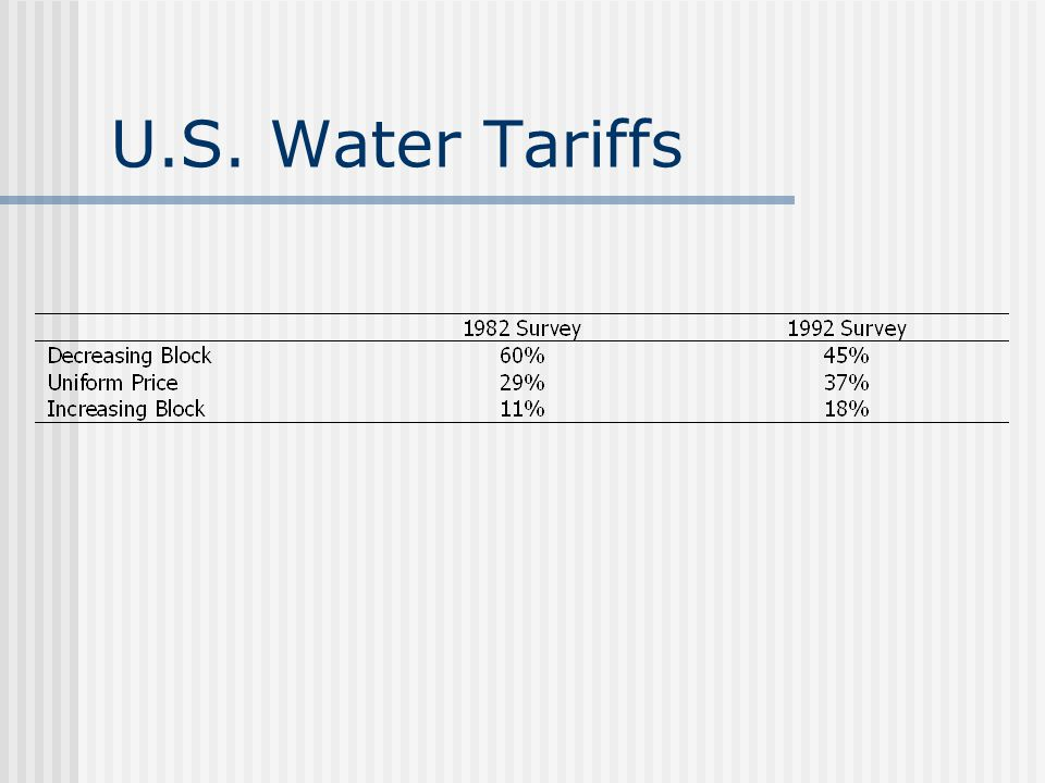 U.S. Water Tariffs