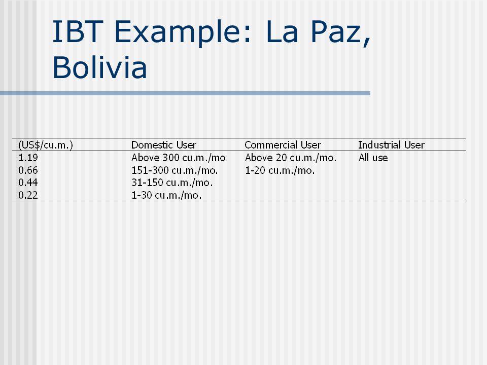 IBT Example: La Paz, Bolivia