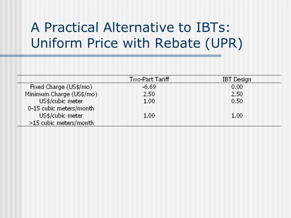 A Practical Alternative to IBTs: Uniform Price with Rebate (UPR)