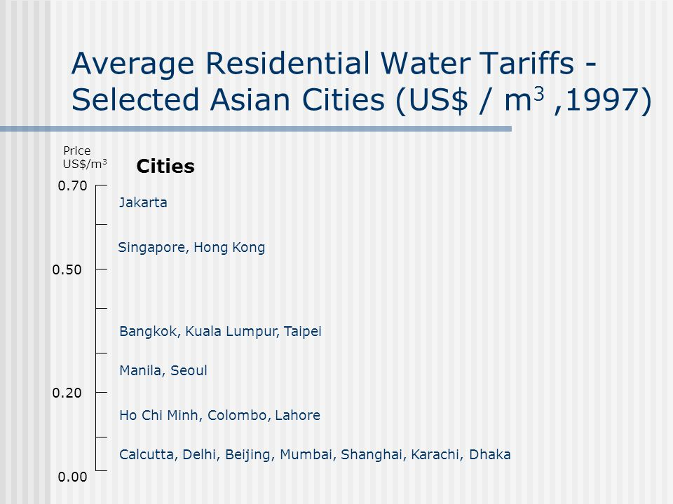 Average Residential Water Tariffs - Selected Asian Cities (US$ / m3 ,1997)